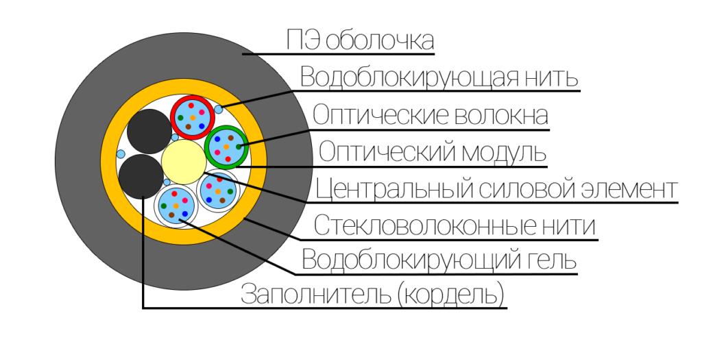 Конструкция оптического кабеля ОКУ с2 МГ X*Y