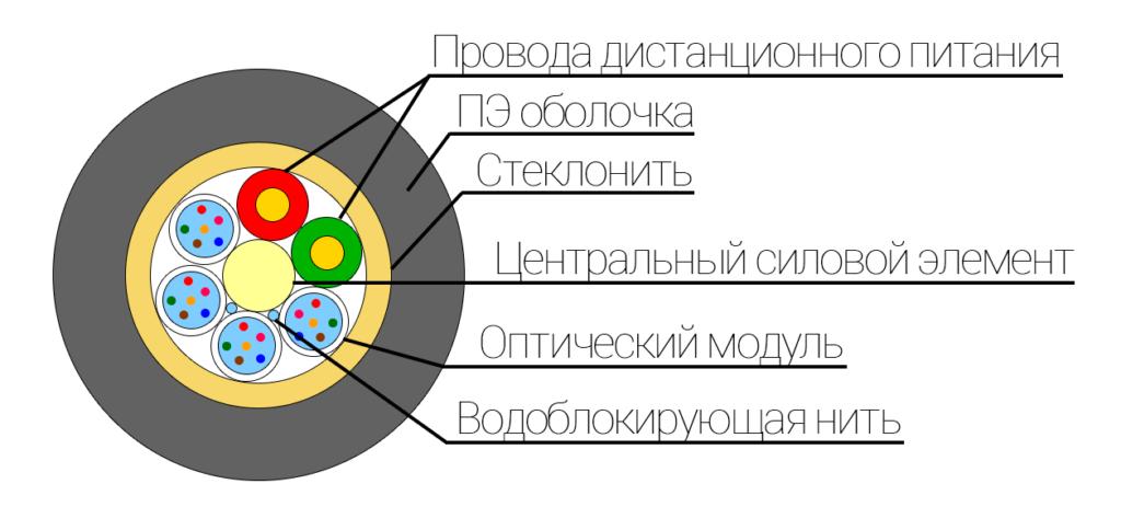 Конструкция оптического кабеля ОКУ с2 МГ X*Y ДП