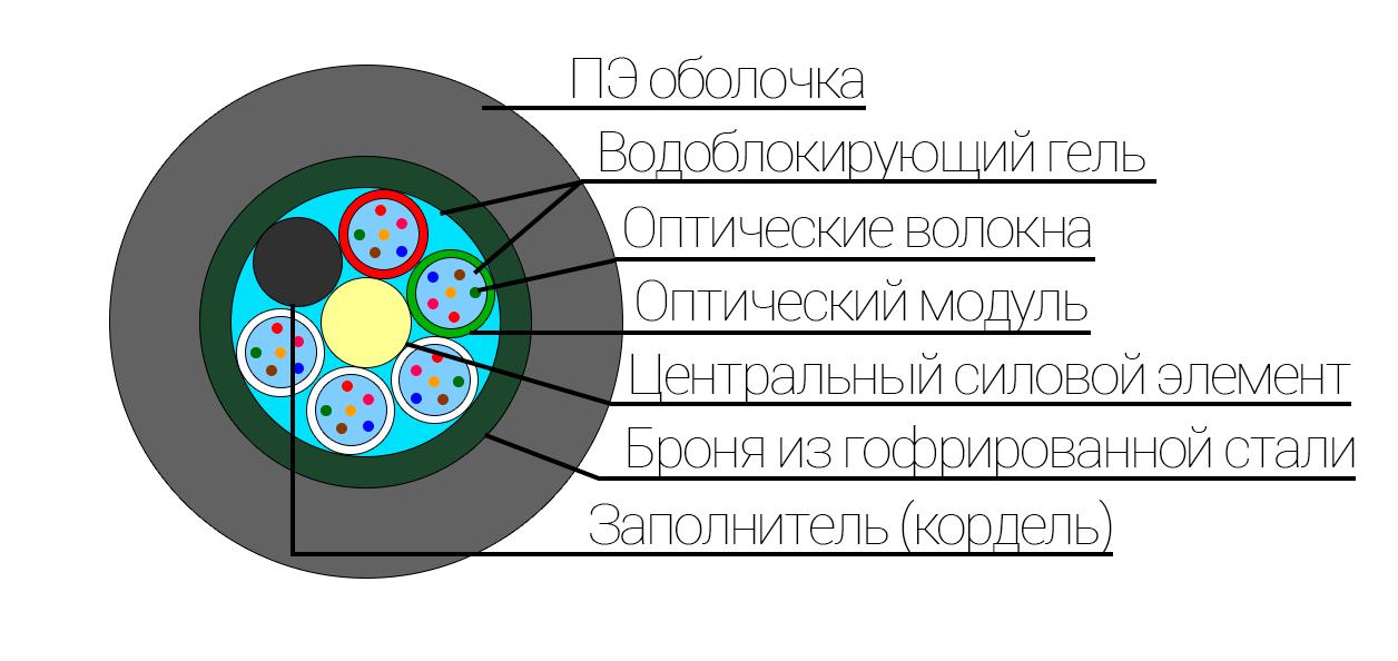 Конструкция оптического кабеля ОКЗМ(б)X*Y Оптический бронированный подземный кабель ОКЗ(б2.7)M 2.7 кН. 4-96 волокон. Многомодульный, внутридомовой, грунт, канализация, подвес, тунелли.