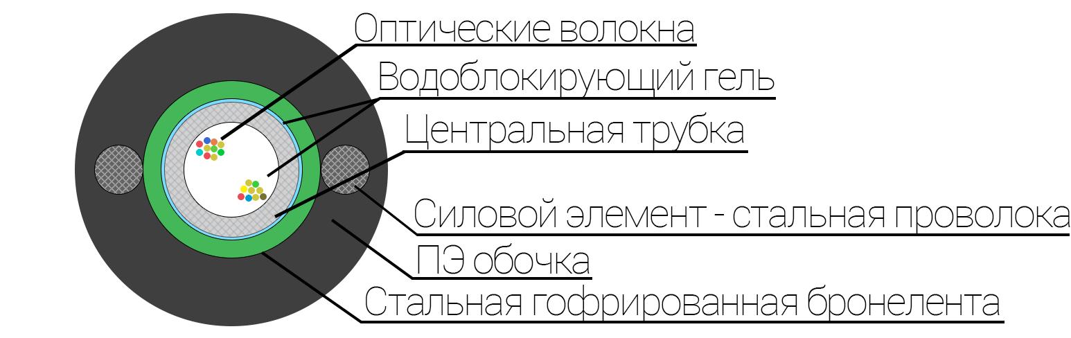 Конструкция оптического кабеля ОКЗ(б)Т-ХВ OKZ(b)T-XB-RU Кабели марки ОКЗ (б2.7 1.5) Т предназначены для прокладки ручным и механизированным способами в грунтах всех категорий с низкой, средней и высокой коррозионной агрессивностью, в том числе зараженных грызунами (кроме грунтов, подверженных мерзлотным деформациям). Также возможны прокладки в кабельных канализациях, трубах, блоках, коллекторах и т.д., при опасности повреждения грызунами.