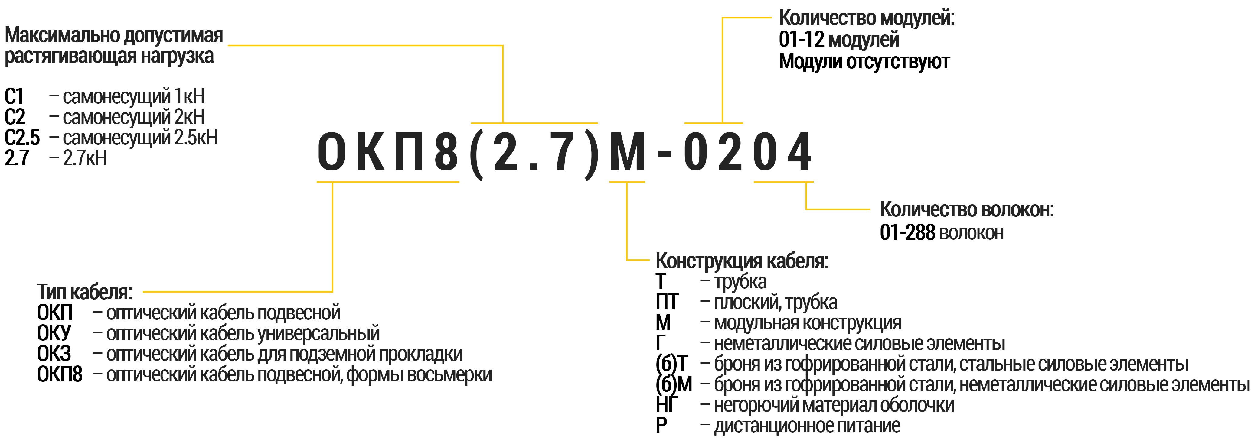 Кодирования маркирование типов оптических кабелей производства компании Ютекс Украина