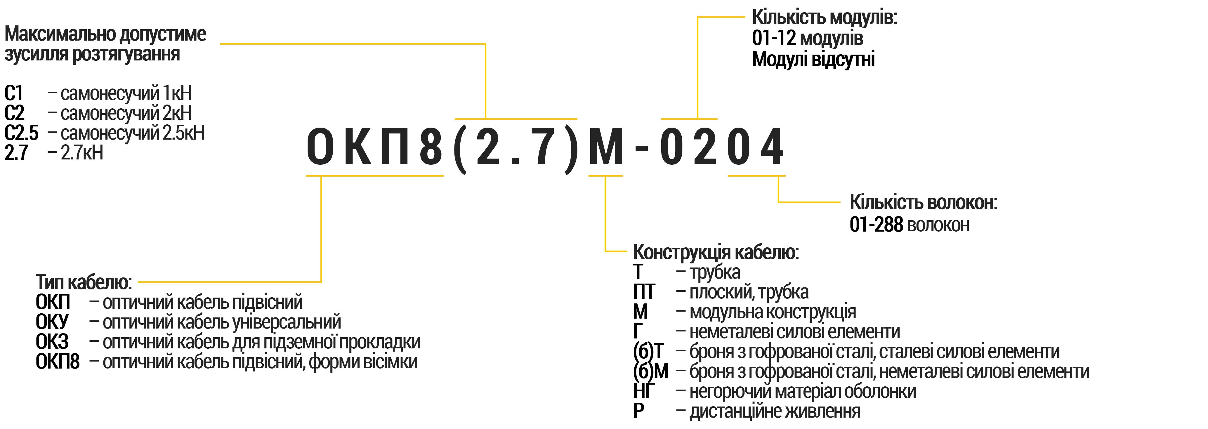 Кодування маркування типів оптичних кабелів зв'язку виробництва компанії ЮТЕКС Україна