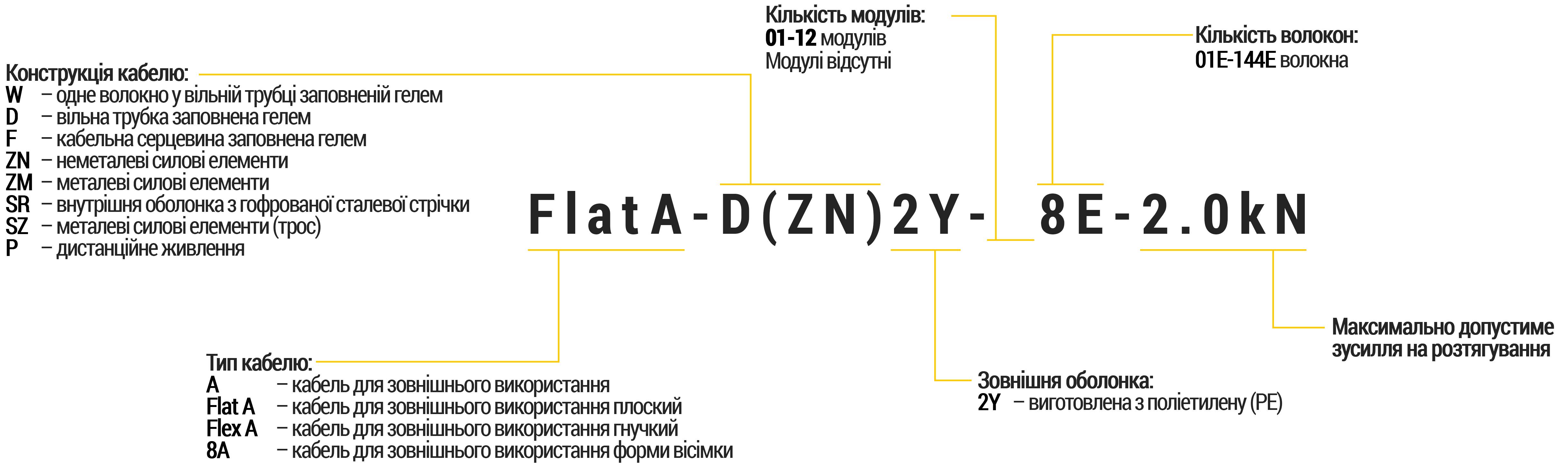Кодування маркування типів оптичних кабелів зв'язку виробництва компанії ЮТЕКС Україна для поставки на зовнішній ринок