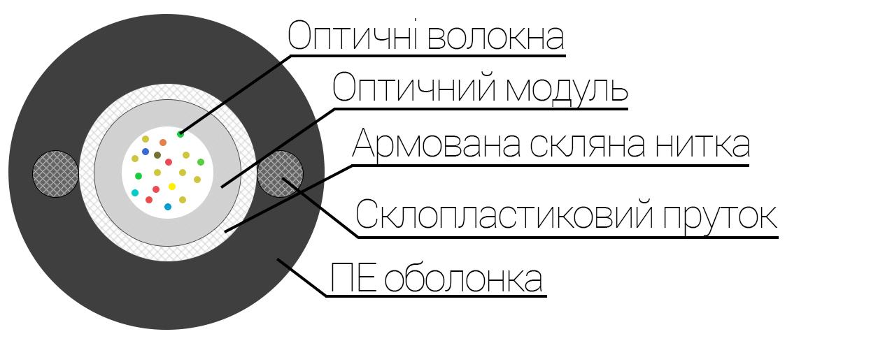 Підвісний кабельОКП(с0.5)Т-01, конструкція кабелю