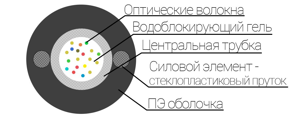 Конструкция оптического кабеля ОКП (с1) Т ОКП(с1)ТПодвесной Круглый Кабель типа ОКП (С1.5)