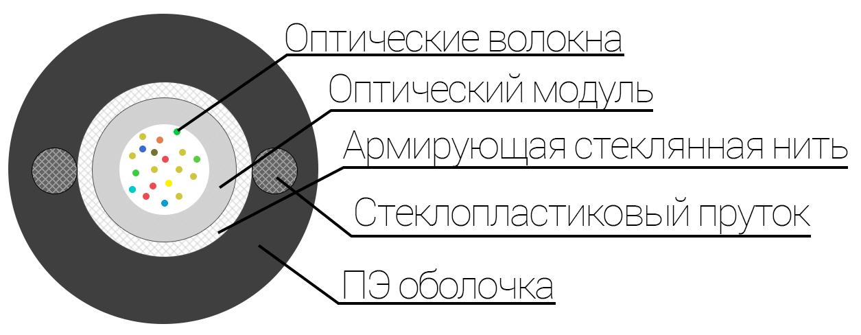 ЮТЕКС, UTEX, Подвесной кабель ОКП(С 0,5)Т-01кабель, Подвесной оптический кабель ОКП(С0,5)Т-01(0.5 кН) Подвесной оптический кабель ОКП(С0,5)Тна 0.5 кН. ADSS. 1 волокно. Купить оптоволоконный кабель. Гарантия 4 года. Качественный кабель.