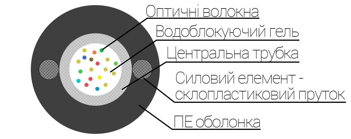 Конструкція оптичного кабелю ОКП(с1)Т, ОКП(с1.5)Т підвісний оптичний кабель