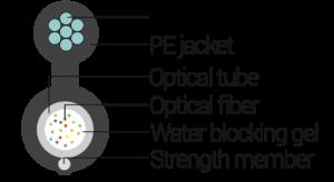 Contruction of outdoor aerial fiber optic cable A-D(8ZM)2Y-XE-2.7kN. Utex Ukraine Cables
