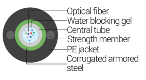 A-D(ZM-SR)2Y-XE-2.7KN